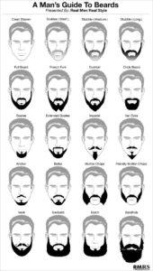 RMRS Beard Infographic